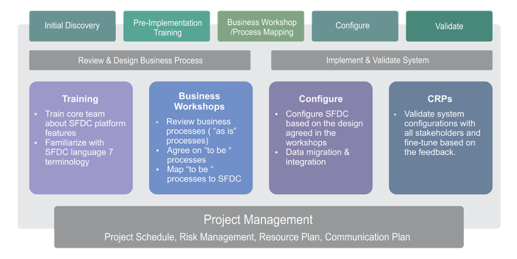 Salesforce Consulting Services – Xavor Corporation